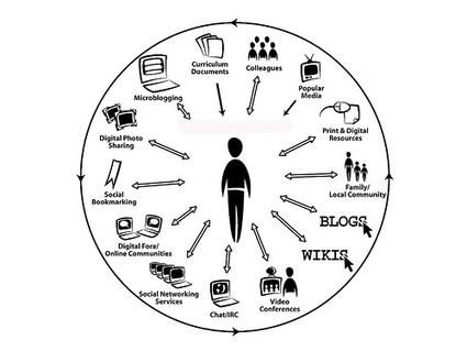 Ouverture du cours en ligne et en accès libre : Internet, tout y est pour apprendre !   Innovations pédagogiques numériques   Scoop.it
