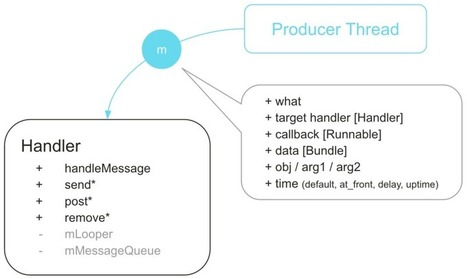 Android Handler Internals | mr android | Scoop.it