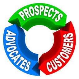 3 of Social Media's Roles in Inbound Marketing | Successful Social Media Marketing Optimization | Scoop.it