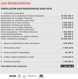 Mons 2015, une réussite! - Tourisme Culturel | Nouveau tourisme culturel | Scoop.it