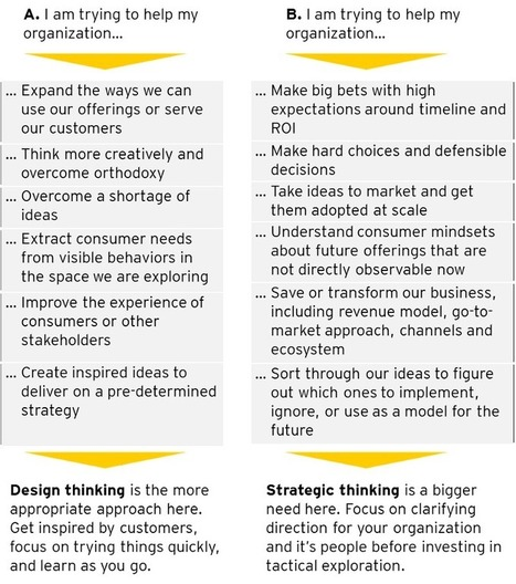 Strategy versus Design Thinking | BUSINESS MODEL RE-THINK,RE-DESIGN,RE-START | Scoop.it