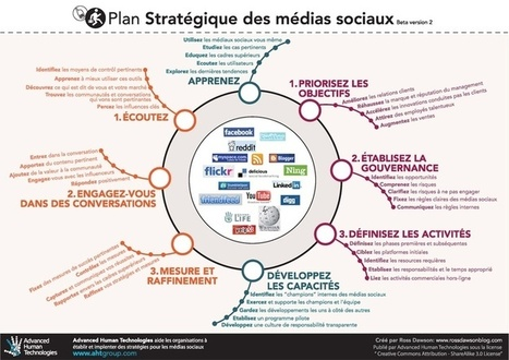 Réseaux sociaux | Nouvelles Technologies de l'Information et de la Communication | Scoop.it