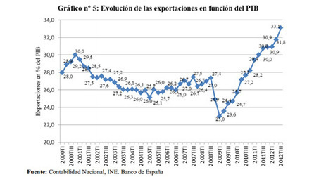 El peso de las exportaciones en la economía alcanza un histórico 33% del PIB - elConfidencial.com | Easy Marketing | Scoop.it