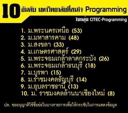 10 อันดับ มหาวิทยาลัยที่สนใจ Programming | sasyman | Scoop.it