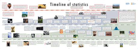 The timeline of statistics | Statistics in the News | Scoop.it
