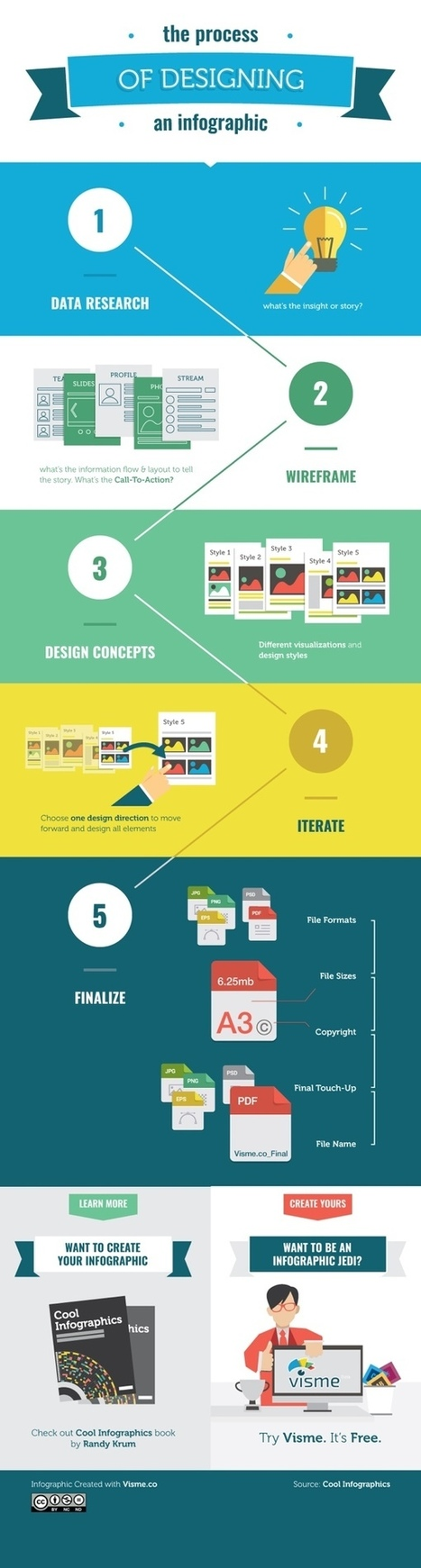 The Process of Designing an Infographic - Blog About Infographics and Data Visualization - Cool Infographics | Infographics in het onderwijs | Scoop.it