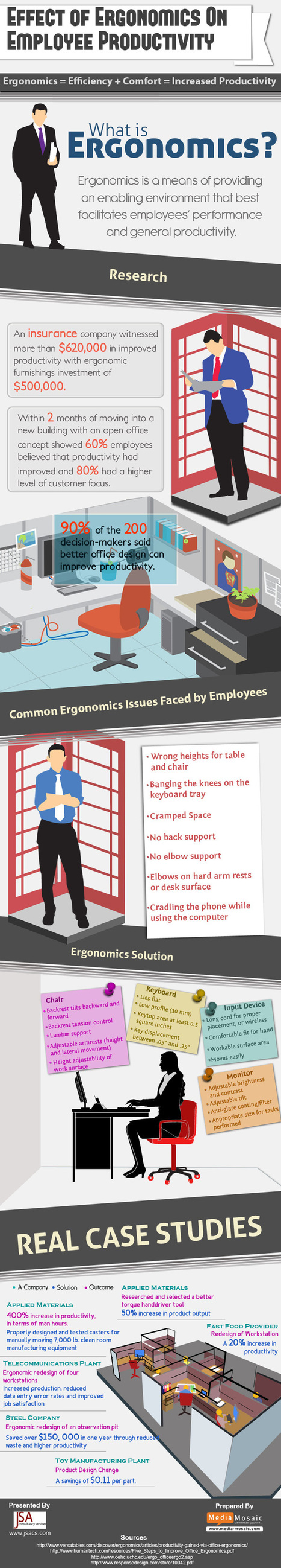 Effect of Ergonomics on Employee Productivity Infographic | Office Environments of the Future | Scoop.it