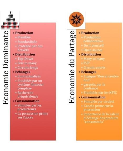L'économie du partage face au modèle économique dominant | Les communs | Scoop.it