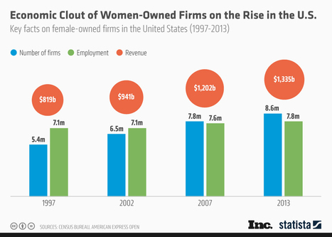 Economic Clout of Women-Owned Firms on the Rise in the U.S. - SiteProNews | Digital-News on Scoop.it today | Scoop.it