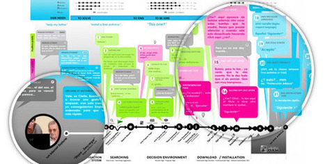 Experience maps, user journeys and more…   UX Lady   UX Story Management Tools   Scoop.it