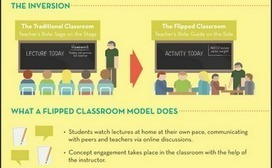 Bib 2.0: Re-Thinking the Flipped Classroom/Library | media specialists | Scoop.it