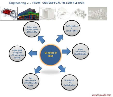 Building Information Modeling (BIM)   Retail   Scoop.it