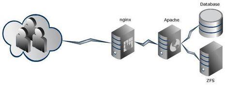 FreeBSD + Apache + nginx proxy/cache + vhosts « Microsux.dk   Konfiguracja Serwerów - Opisy, konfiguracje, Tutoriale, Nowości w sprzęcie   Scoop.it