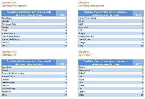 Top 10 : Google concilie travail et intérêts personnels | Veille_Documentaire_Mme_Michinov | Scoop.it