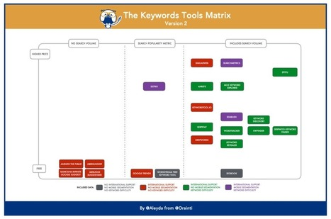 Keywords Research Tools Comparison: A Functionality Matrix | Online Marketing Resources | Scoop.it