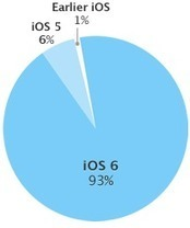 Apple takes swipe at Android with new fragmentation chart | TechTalks | Scoop.it