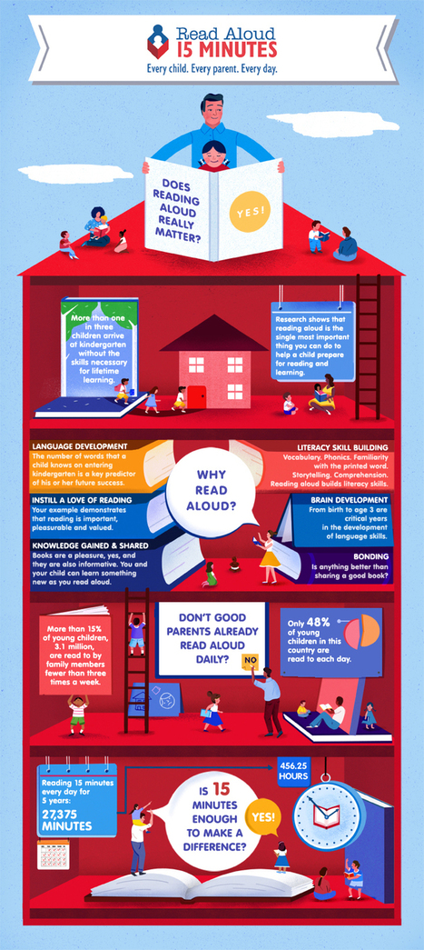 Awesome Visual on The Importance of Reading Aloud to Kids ~ Educational Technology and Mobile Learning | Bibliotecas Escolares. Disseminação e partilha | Scoop.it