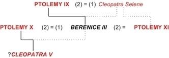 Berenice III | Reinas de la Antigüedad | Scoop.it