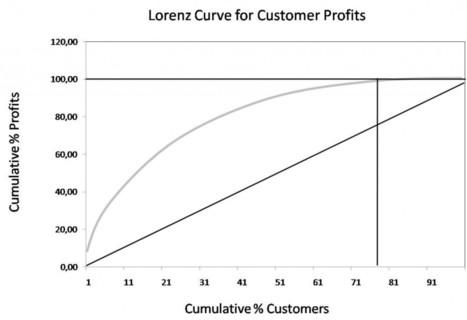 How to maximize ROI for CRM?   The Quantitative Blog   Le CRM, une source de profit ?   Scoop.it