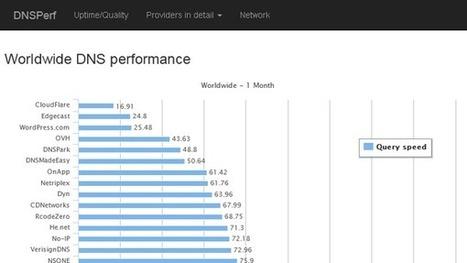 DNSPerf: Welcher DNS-Server ist der schnellste? | Weblese | Scoop.it