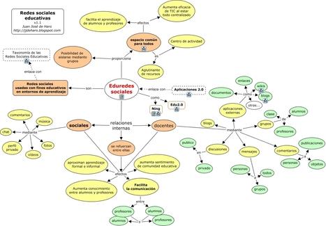 Redes sociales en educación | Aprendizaje en Redes Sociales | Scoop.it