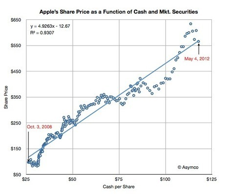 Decoding Share Prices: Amazon, Apple and Facebook | cross pond high tech | Scoop.it