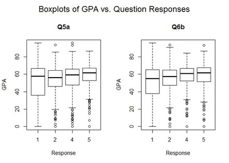 Guest Post: Can survey data be used as an indicator of learning outcomes? | Effective Learning Analytics | Réflexions techno-pédagogiques | Scoop.it