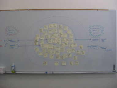 Whole Product Game | Lean-Agile Product Planning & Analysis | Scoop.it