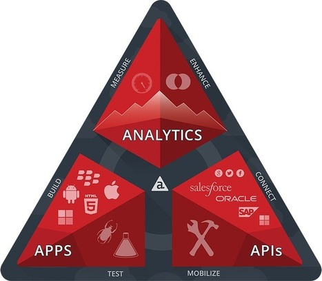 Enterprise Mobile Application Development Platform | Appcelerator Inc. | Praca | Scoop.it