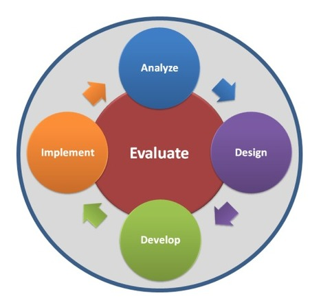 Instructional and Learner Analysis in Instructional Design | All Things eLearning | Scoop.it