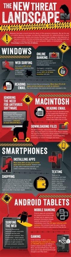 Amenazas para tus dispositivos digitales #infografia #infographic   Aprendiendoaenseñar   Scoop.it