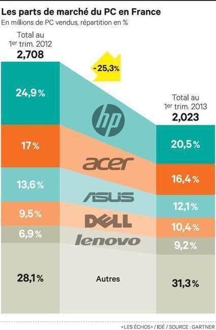 Le déclin du PC pousse HP vers Android - Les Échos | Emeric_Techno | Scoop.it