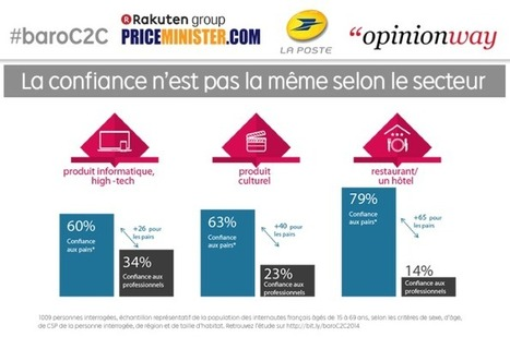 74% des internautes renoncent régulièrement à un achat suite à avis négatif | News et tendances e.tourisme | Scoop.it