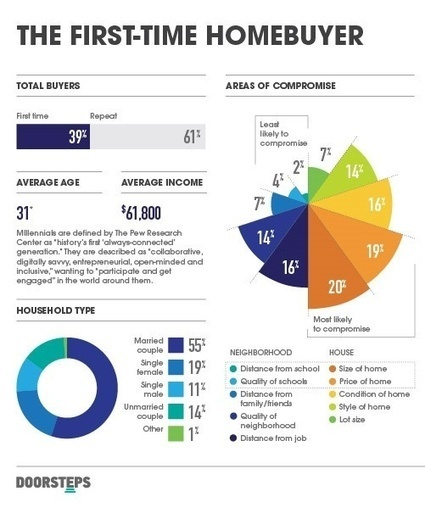 Real Estate Infographics - First-Time Home Buyer | Real Estate Marketing | Scoop.it