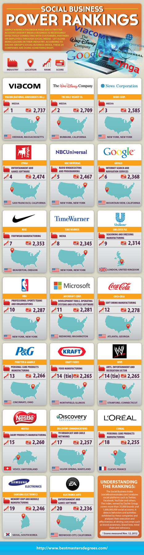 Top 20 Most Social Brands [INFOGRAPHIC] | DV8 Digital Marketing Tips and Insight | Scoop.it