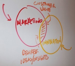 #Marketing vs #Innovation | Designing  service | Scoop.it