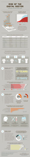 Rise of The Digital Doctor | oBizMedia | Silicon Pharma | Scoop.it