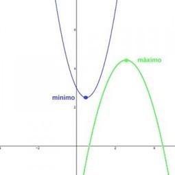 Matemáticas II, Bachillerato : Elementos de la Parábola ...   funciones cuadraticas   Scoop.it