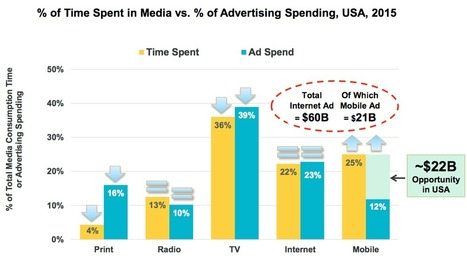 How much are you investing in mobile advertising? #ChartoftheDay | CIM Academy Marketing | Scoop.it