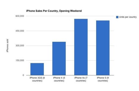 Two Charts Spell Out Just How Disappointing Apple's iPhone 5 Sales Really Are | cross pond high tech | Scoop.it