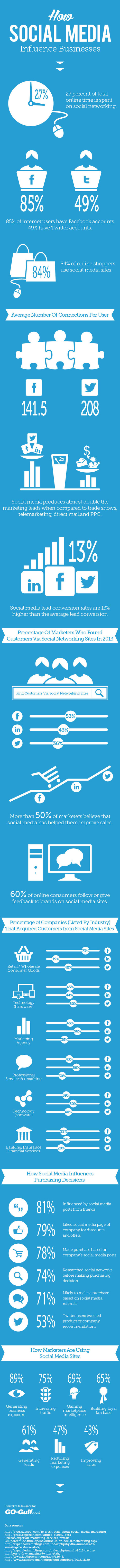 How Social Media Influence Businesses | Great #Infographic from Visual.ly | MarketingHits | Scoop.it