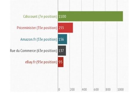 Infographie marketplaces : Sur le secteur Vin quelle est la mieux référencée ? | Le Blog Iziflux, solution d'export catalogues produits | Comparateurs et marketplaces | Scoop.it