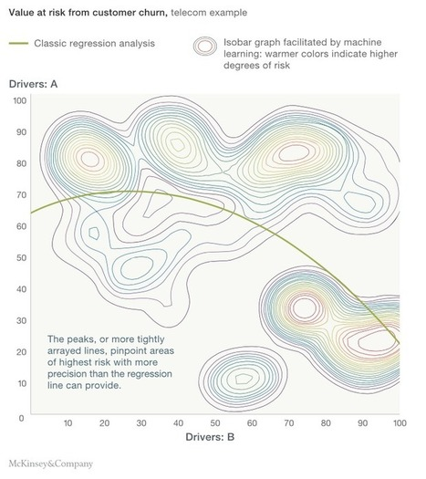 Difference between Machine Learning & Statistical Modeling | Big Data Analysis in the Clouds | Scoop.it