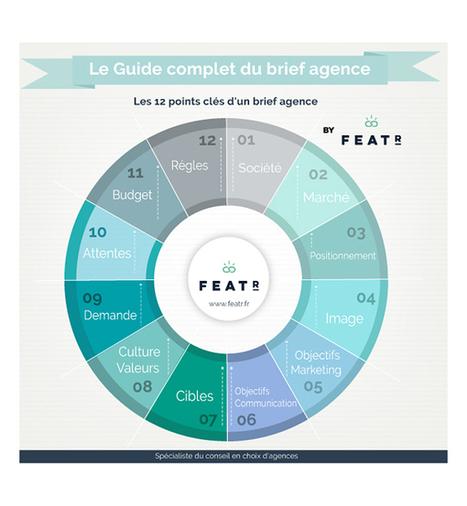 Culture RP » Le guide complet du brief agence | Relations presse | Scoop.it
