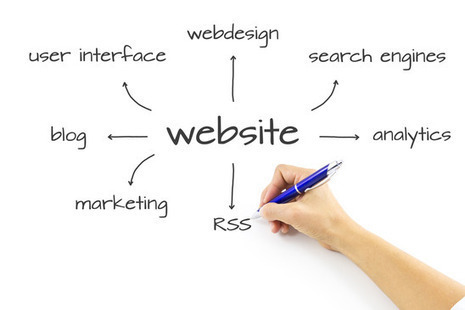 Are You Really Ready to Build a New Website or Blog? | Marketing Nutz | Web Design | Scoop.it
