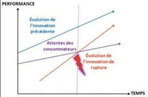 Qu'est-ce que l'innovation de rupture? | Vers la co-conception par les usages | Scoop.it