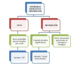 Diferencia entre datos e información | NUEVOS AVANCES TECNOLOGICOS | Scoop.it