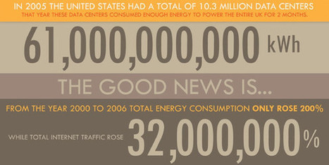 The Environmental Impact Of Your Pointless Googling | green infographics | Scoop.it