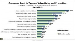 Few Consumers Trust Social Media Marketing, Internet Ads | Internet Marketing Day-to-Day | Scoop.it