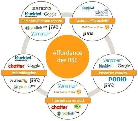 Réseaux sociaux d'entreprise : s'y retrouver dans la jungle des solutions | Les PME innovantes et La Poste | Scoop.it